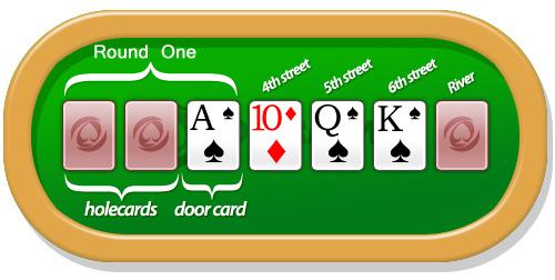 Aturan Bermain Poker Seven Card Stud